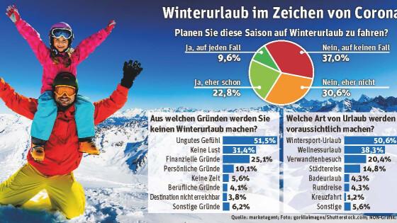 Winterurlaub Bezirk Bruck