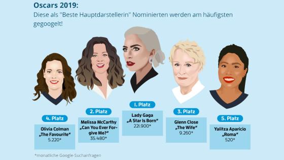 Google-Anfragen Oscars 2019