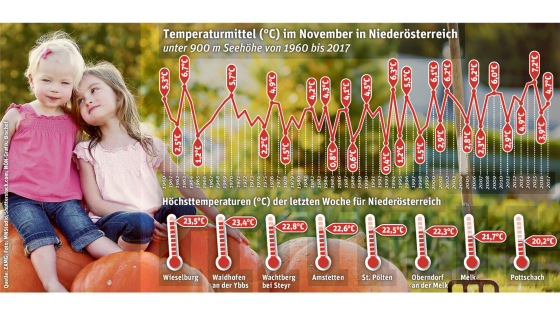 Temperaturstatistik Neunkirchen