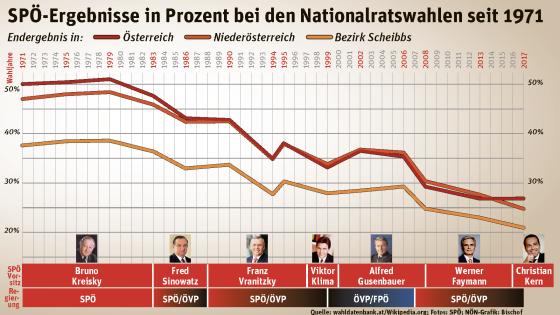 SPÖ Bezirk Scheibbs Nationratswahl Grafik