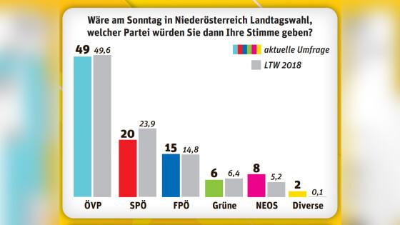 Sonntagsumfrage Niederösterreich NÖN