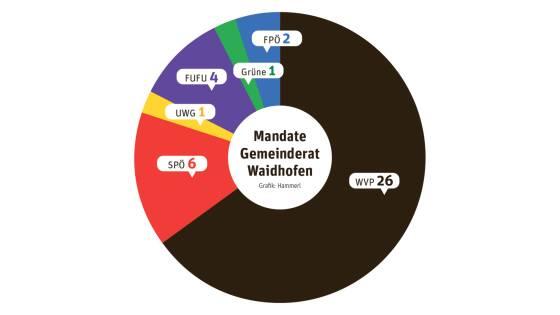 Mandate Gemeinderat Waidhofen