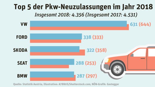 Quelle: Statistik Austria; Illustration: A7880S/Shutterstock.com; NÖN-Grafik: Gastegger