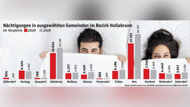 Tourismusstatistik Hollabrunn