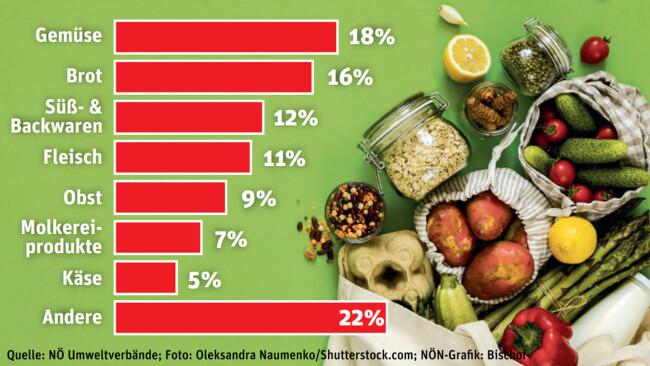 Lebensmittelverschwendung inNiederösterreich Zusammensetzung der Lebensmittelabfälle im Restmüll