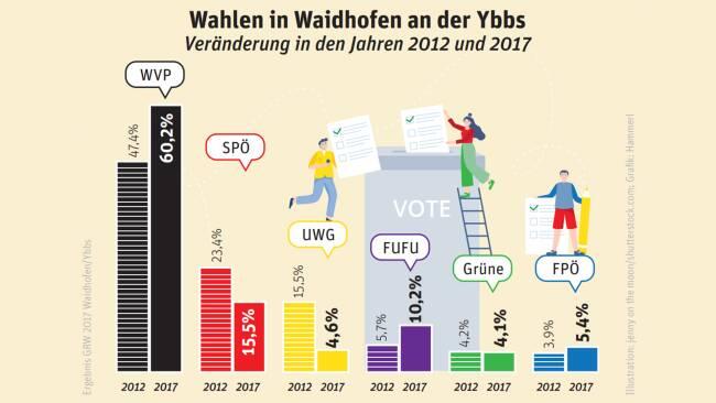 Wahlen in Waidhofen an der Ybbs